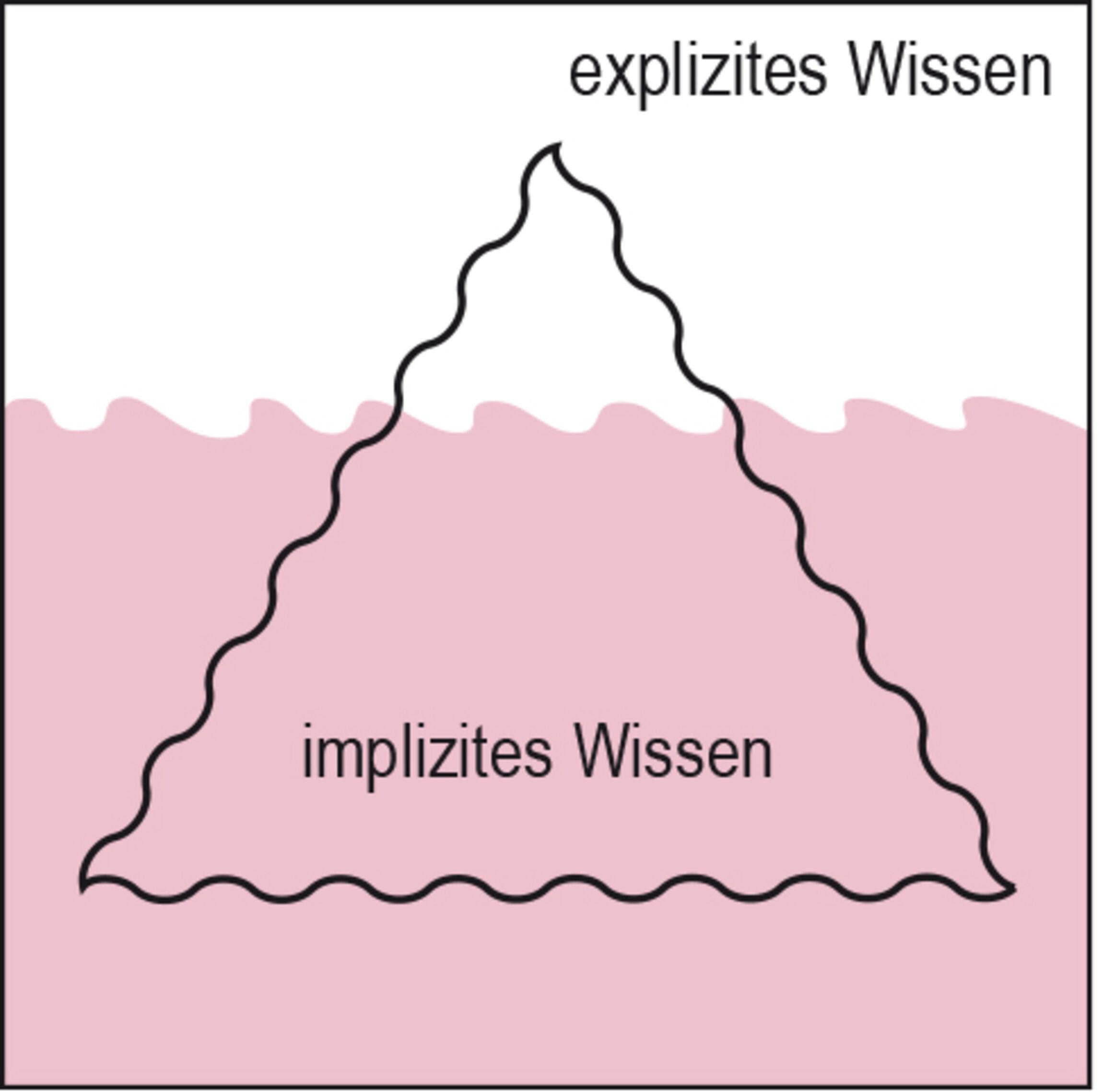 grafik_explizites-implizites-wissen_2